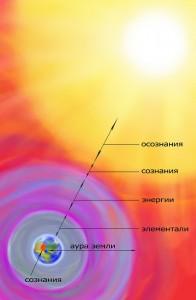 Духовные субстанции (схема)