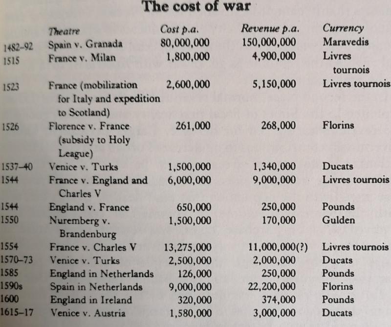 """Картинка — от щедрот J. R. Hale, War and Society in Renaissance Europe, 1450-1620 и одна из удачных моих находок по обсуждаемой теме. Для лучшего понимания следует, разумеется, учитывать, что правительства оплачивали свои войны не из доходов мирного времени. Повышенные и специальные военные налоги, пожертвования и """"дары"""" разной степени добровольности и, конечно же, долги. """"Ординарный"""", обычный бюджет в смысле военной мощи тратился на гарнизоны, небольшие армии/отряды/флоты постоянной готовности и укрепления."""