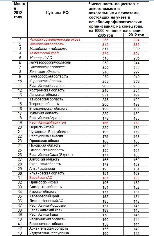Рейтинг регионов по учетным алкоголикам
