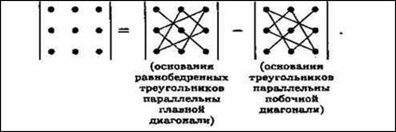 Apa: определители и их свойства
