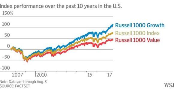 """Если у вас есть акции, вы автоматически инвестор в """"стоимость"""" (и """"рост"""")"""
