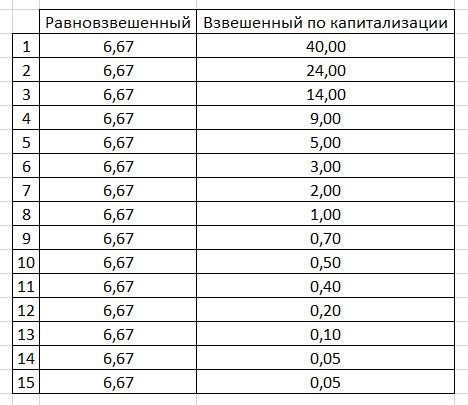 Риск потери случайной доли капитала в зависимости от весового распределения