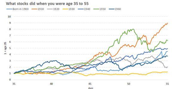 Как дата рождения влияет на результаты инвестирования