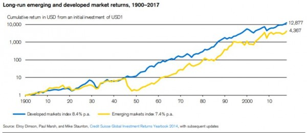 Credit Suisse Global Investment Returns 2018