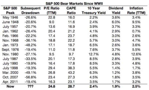 Анатомия рыночных вершин