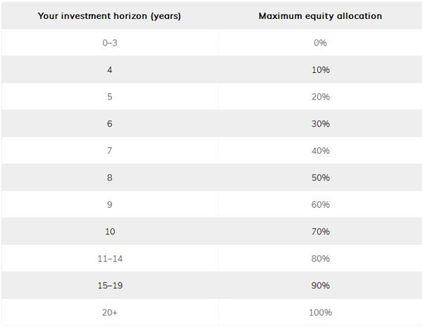 Сколько акций держать в портфеле?