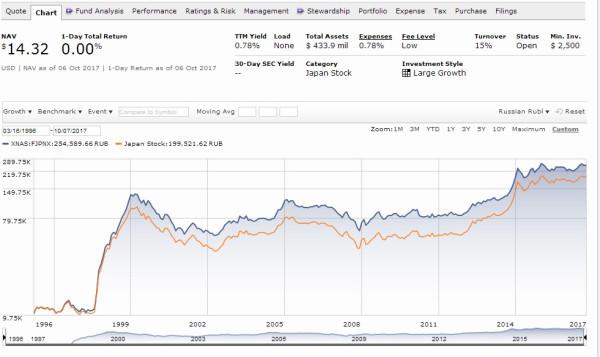 Международные инвестиции через призму российского рубля