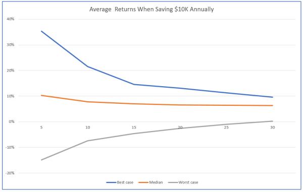 Ненадежность долгосрочной доходности фондового рынка