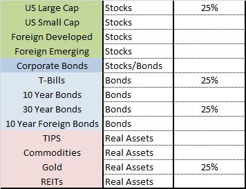 Меб Фабер. Распределение активов. Глава 5 (постоянный портфель)
