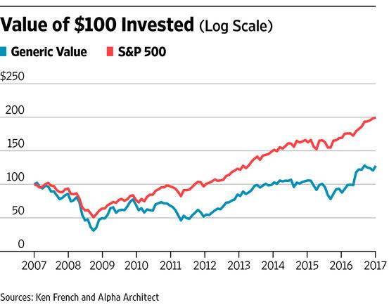 Стоимостное инвестирование мертво! Да здравствует стоимостное инвестирование!