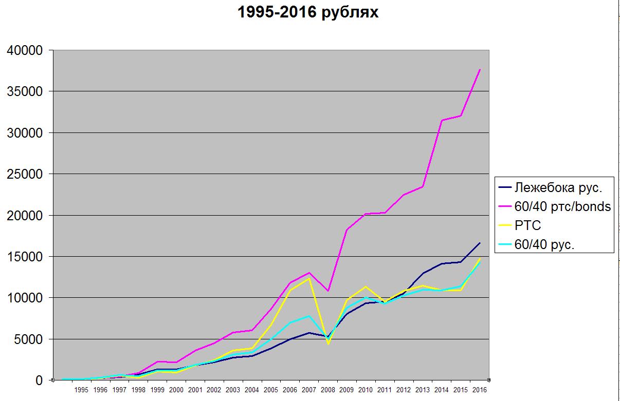 Аномалии на российском рынке, или как не утонуть в неправильных выводах