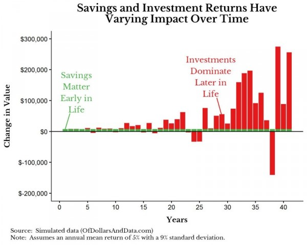 Сбережения - для бедных, инвестиции - для богатых