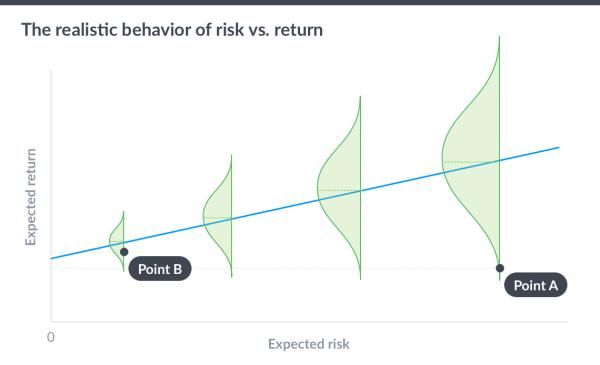 Сводим вместе риск, доходность и время