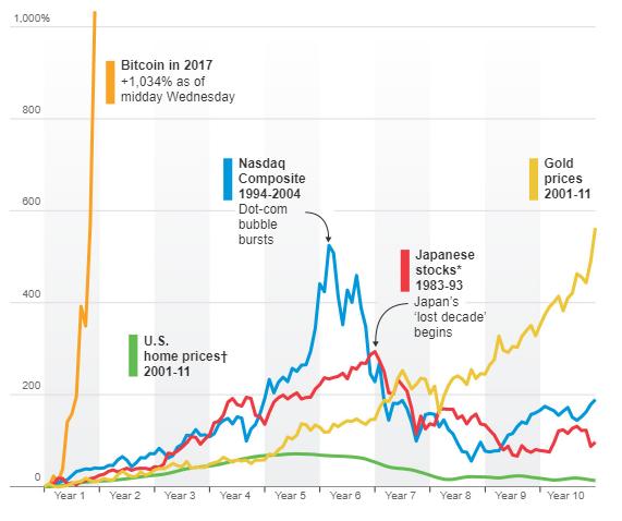 Биткоинмания: каждая бабуля мечтает приобрести кусочек цифровой валюты
