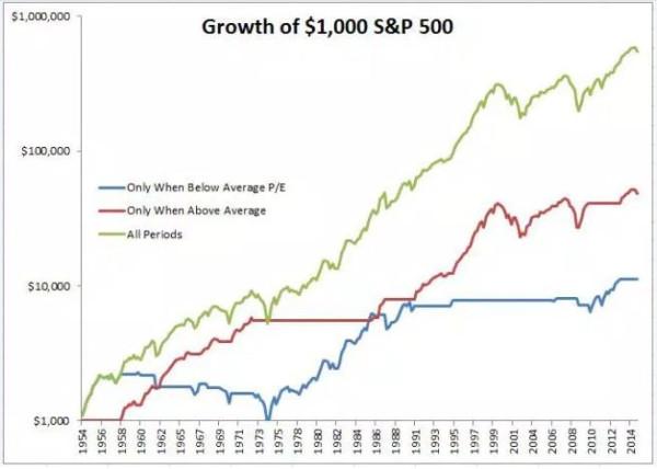 А что, если инвестировать в акции только в период низкого Р/Е?