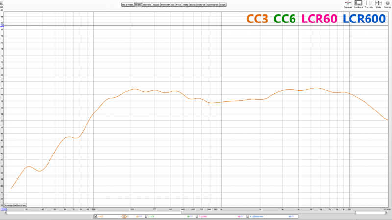 CC3. Weak bass response and a noticeable HF rise on 3k-8k is responsible for quite an unpleasant sound.