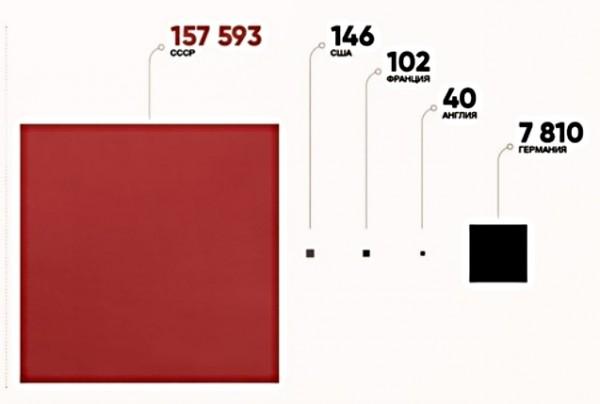 Статистика применения смертной казни к своим военнослужащим во второй мировой войне.