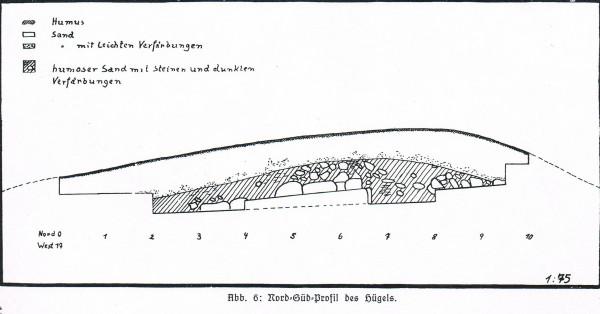 Курган бронзового века с