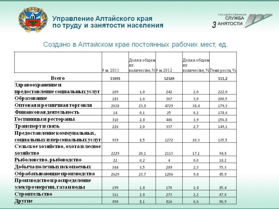 Рабочие места в АК - 9 мес. 2012