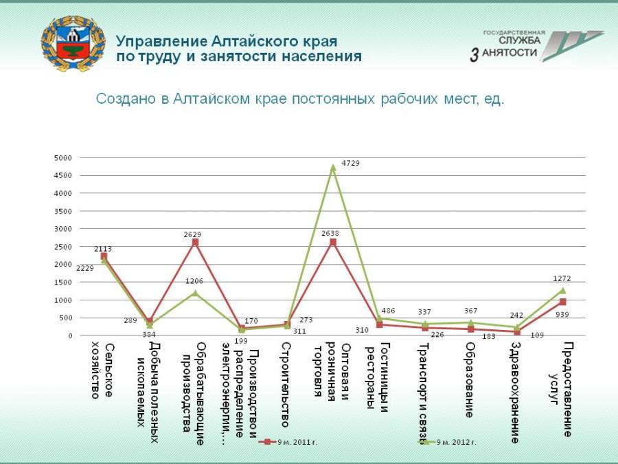 Рабочие места в АК - 9 мес. 2012-1