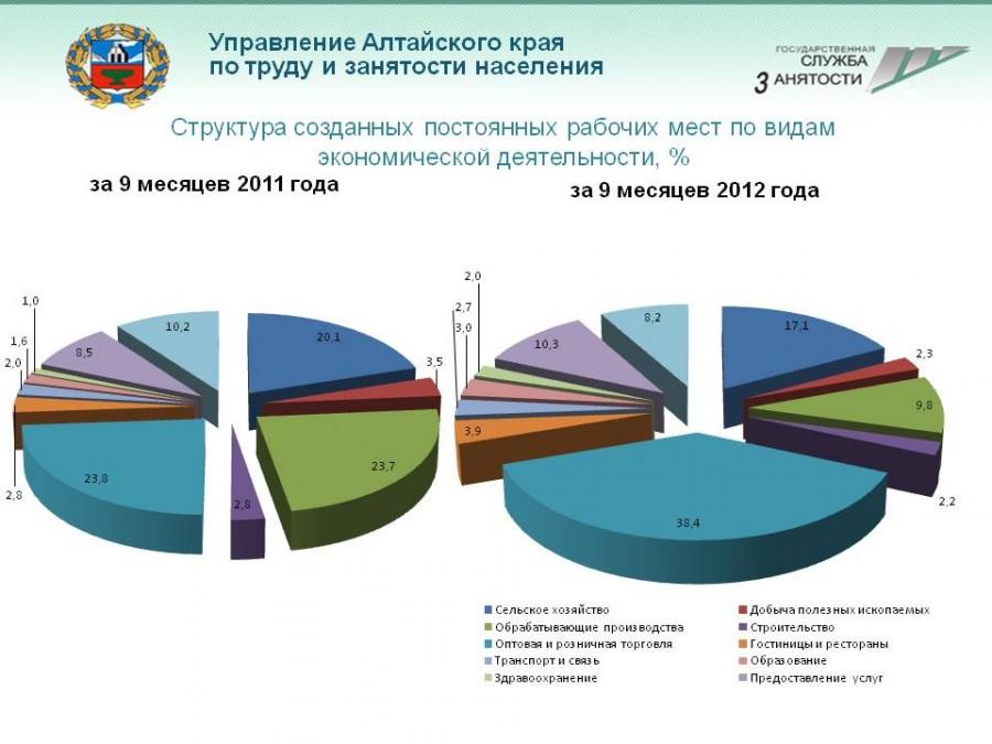 Рабочие места в АК - 9 мес. 2012-2