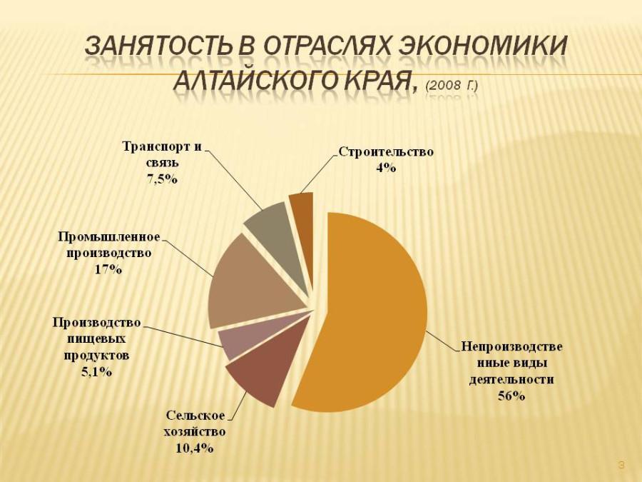 занятость в отраслях экономики АК