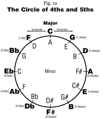 Image Result For Music Theory Harmonic Progression