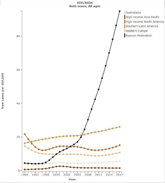 Правда о ВИЧ-диссидентах