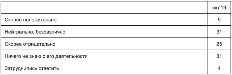 Выяснилось, что россияне думают о Навальном. Ответы удивили!