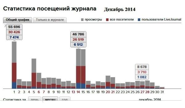 Статистика посещ. дек. 2014