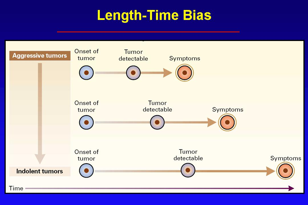 length-time-bias