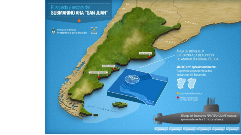 best sell quality wholesale outlet The Argentine submarine, ARA San Juan, and the trail of ...