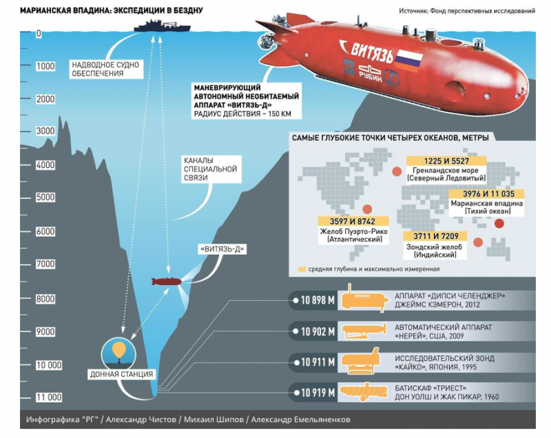 Subsea Exploits And Delving Into The Deepest Trench