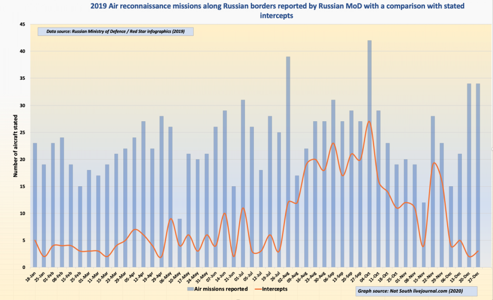 Figure 1. 2019 Numbers of air reconnaissance / intelligence-gathering missions along / near to Russian borders
