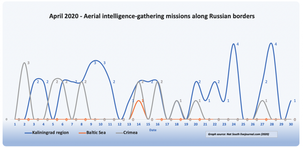 Figure 2. April 2020 frequency of flights bordering to Russian borders. Data derived from social media aircraft tracking accounts. Graph: Nat South 2020