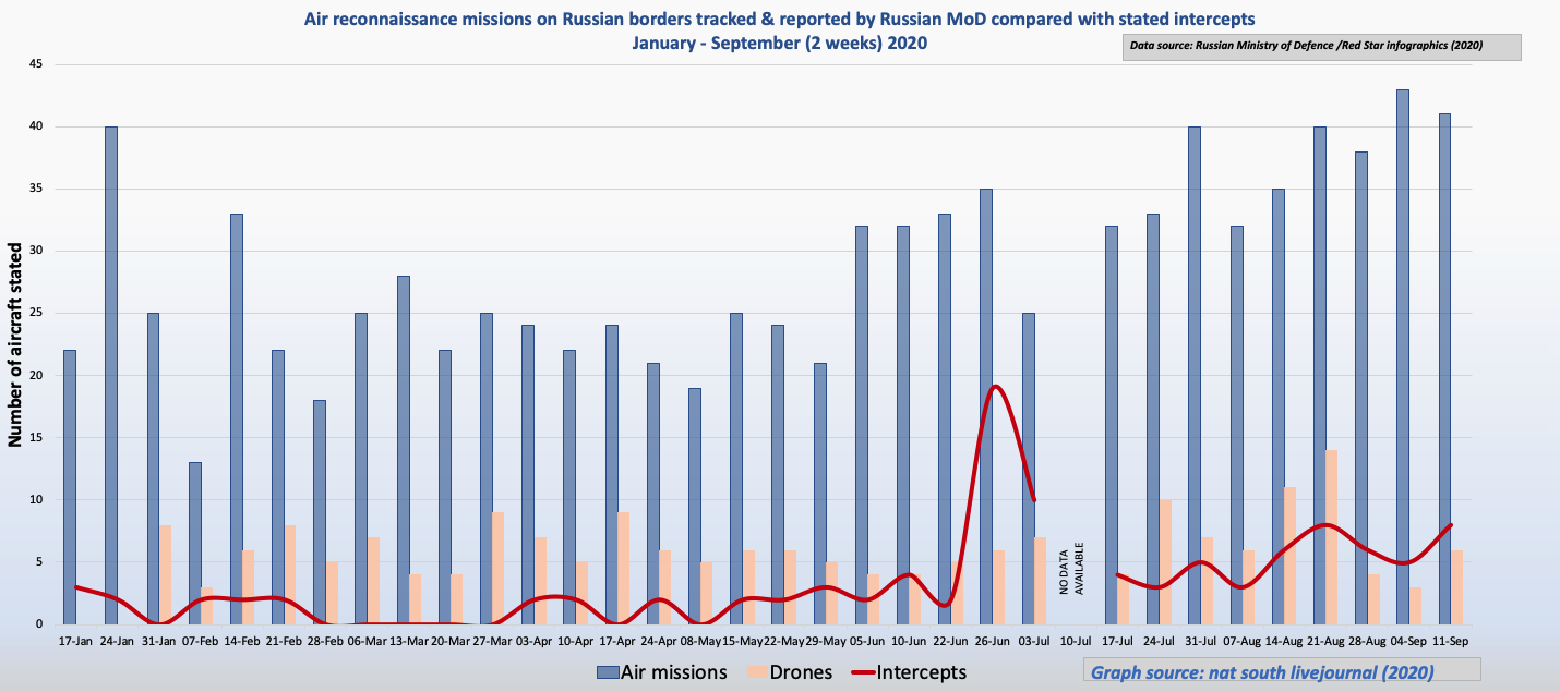 Air reconnaissance mission statistics as reported by Russian MoD