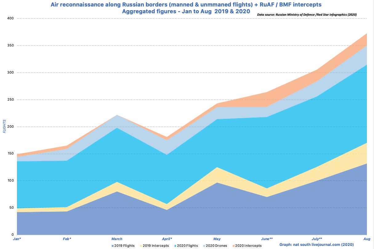 Combined figures for 2019 and 2020 (January to August)  * 2 missing monthly reporting information , ** one missing reporting information in a given year = incomplete data for the month.