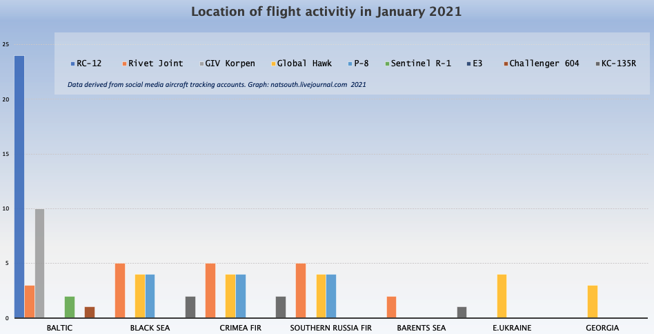 Figure.1 LOCATION BY TYPE OF AIRCRAFT Data derived from social media aircraft tracking accounts. Graph: natsouth.livejournal.com 2021