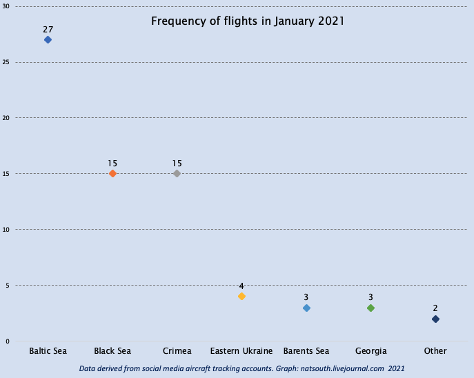 Figure.2 FREQUENCY OF FLIGHTS  Data derived from social media aircraft tracking accounts. Graph: natsouth.livejournal.com 2021