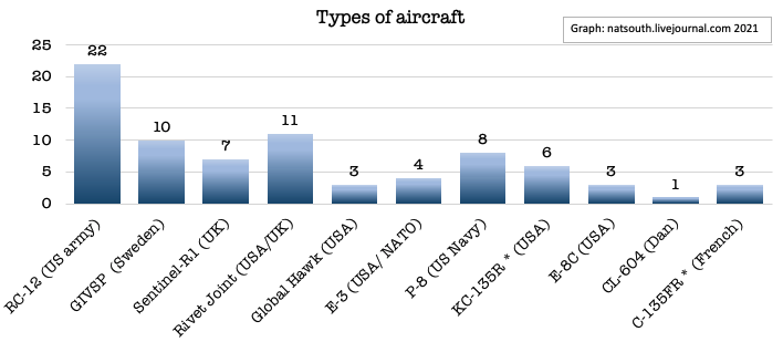 Figure 2 Types of aircraft and frequency of flights in February 2021