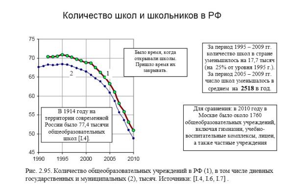 Количество школ в России