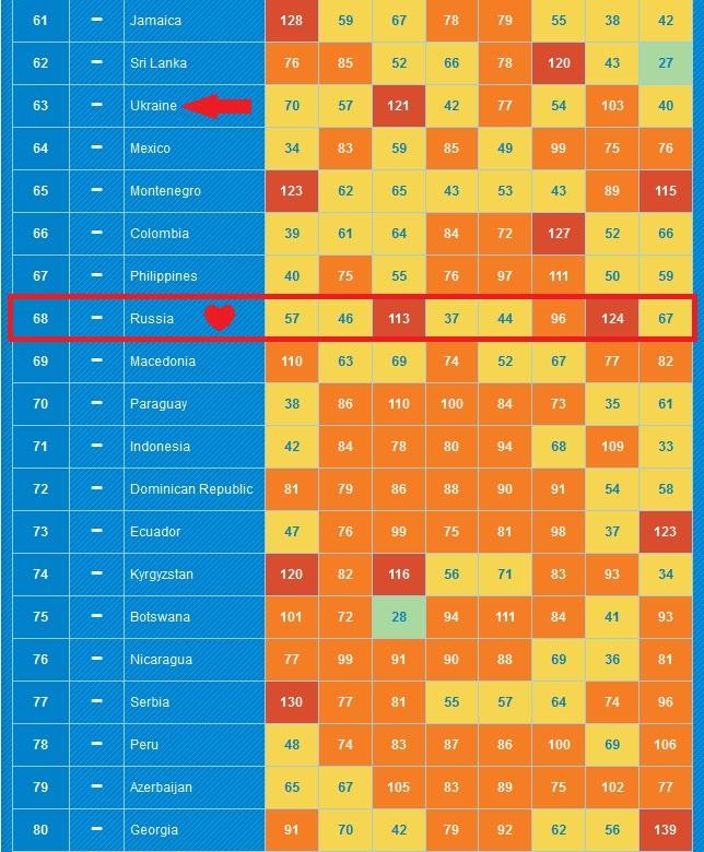 Рис. 2. 61-80 места (Россия).jpg