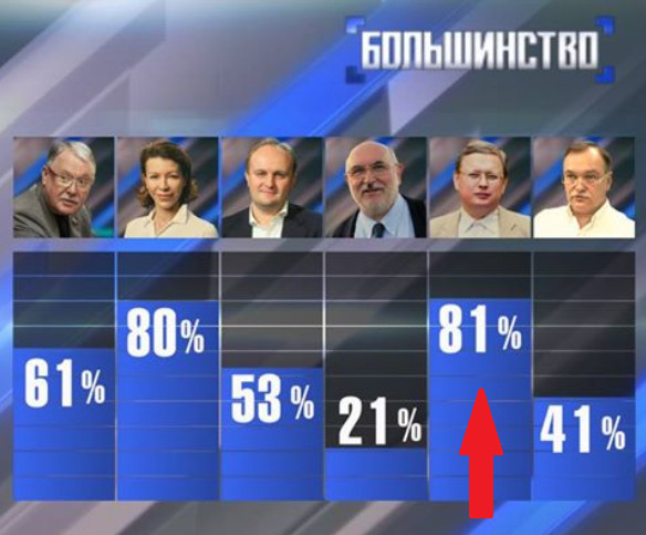 Михаил Делягин - 81 %.jpg