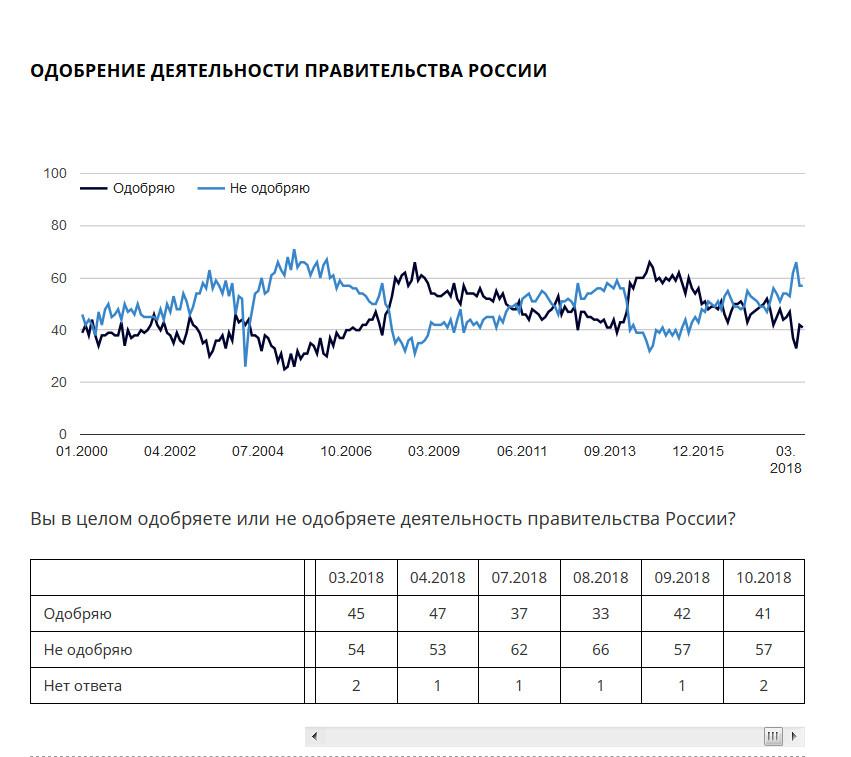 Одобрение правительства России.jpg