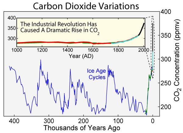 Концентрация углекислого газа в атмосфере.png