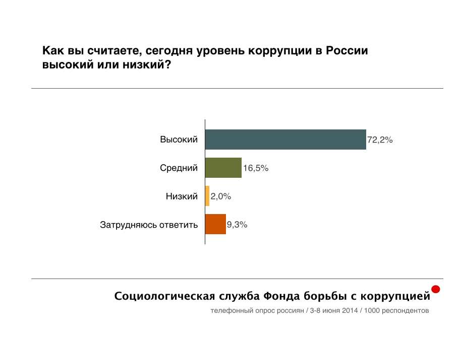 Новый соцопрос от ФБК: коррупция в России.