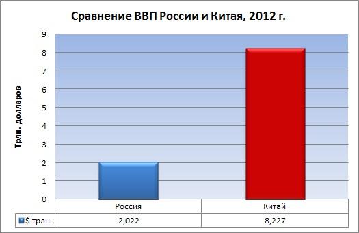 ВВП России и Китая