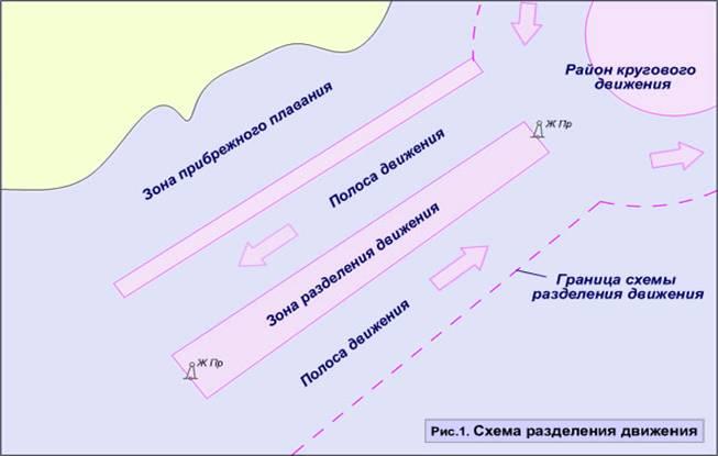 Зона Разделения Движения (МППСС-72)