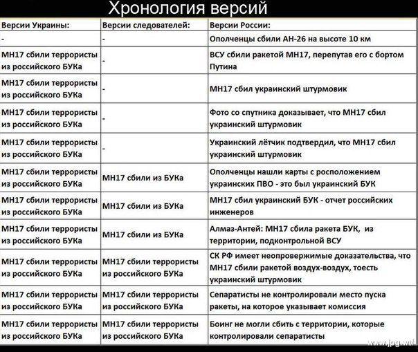 """МИД РФ пригласил всех аккредитованных послов, чтобы """"довести российскую точку зрения"""" по делу Скрипаля - Цензор.НЕТ 8199"""