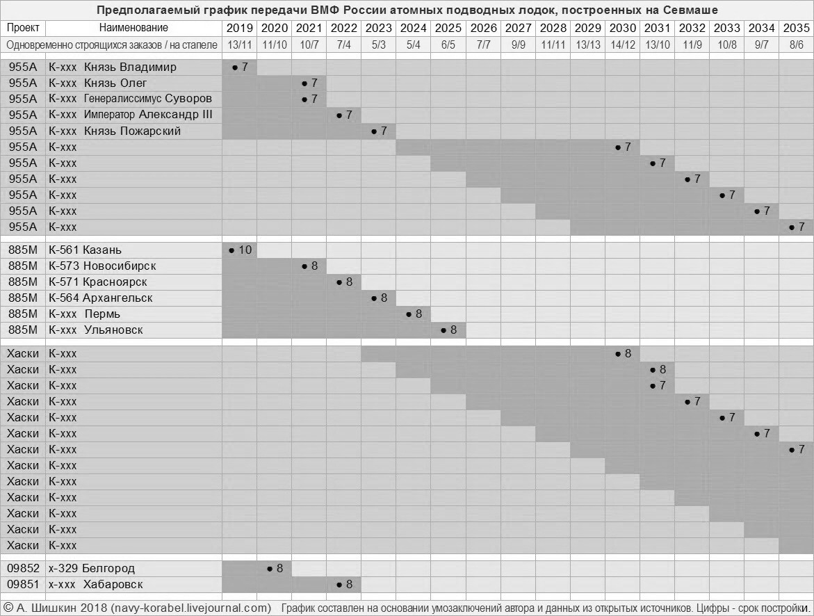 Севмаш График строительства (21).jpg